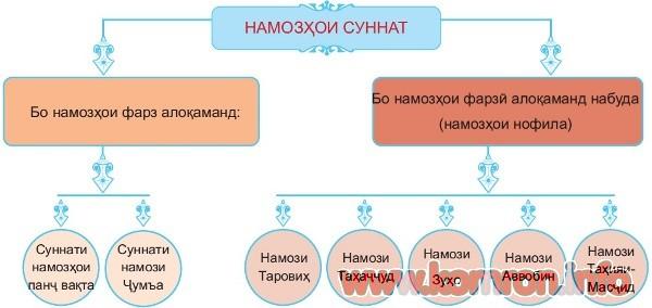namozi_sunnat