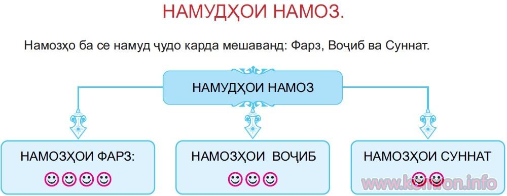 namudhoi_namoz