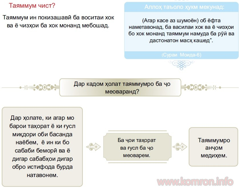 tayamum_kardan_