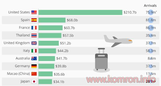 Тут туристы потратили больше всего денег в 2017 году