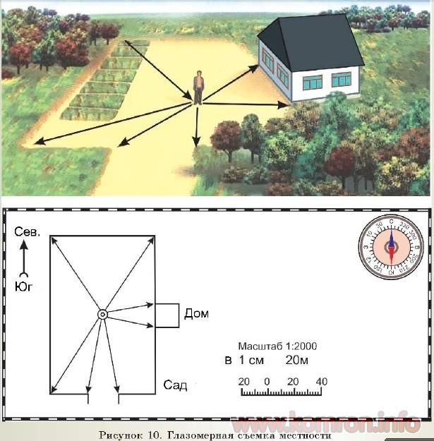 Рисунок 10. Глазомерная съемка местности