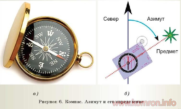 Рисунок б. Компас. Азимут и его определение