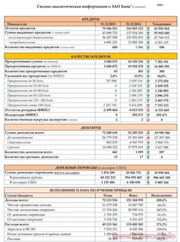 Сводно аналитическая информация о деятельности Банка