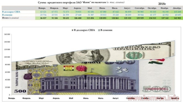 Сумма кредитного портфеля по валютам