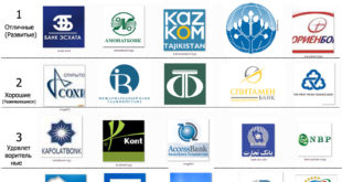 Рейтинг банков Таджикистана
