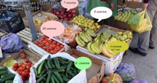 Цены на продукты питания в Таджикистане 2019г