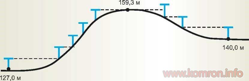 Муаян кардани баландиҳои нисбии қисматҳои ғарби вашарқии теппа.