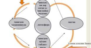 Схемаи гардиши моддаҳо дар литосфера