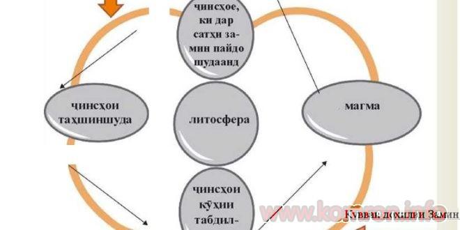 СОХТОРИ ЛИТОСФЕРА