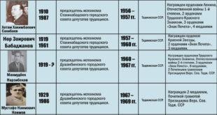 руководители Душанбе