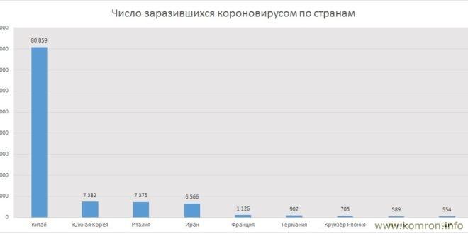 Число заразивщихся и умерших от короновируса: По странам на 10.03.2020г.