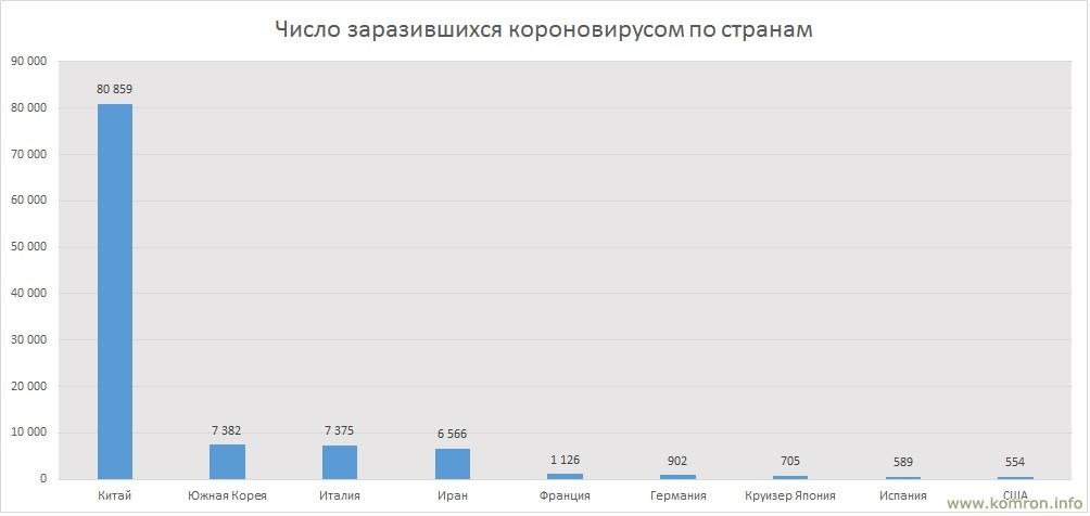 Число заразившихся короновирусом по странам